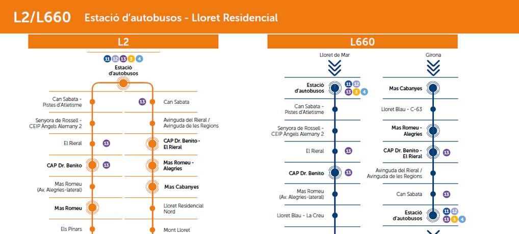 Horaris i parades línies L2 i L660